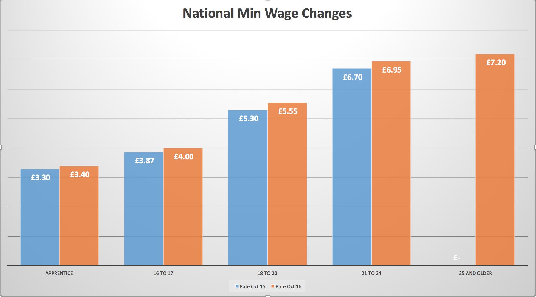 Hr Hull, Employee Reward Hull, HR Advice Beverley, National Minimum Wage Hull